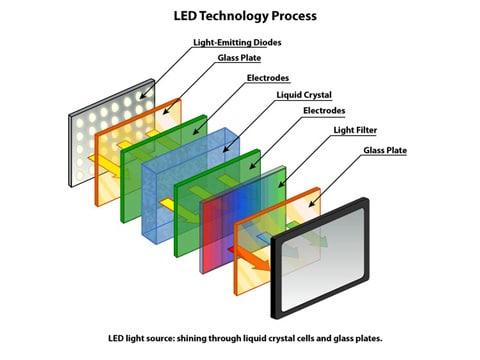 Harga monitor LED
