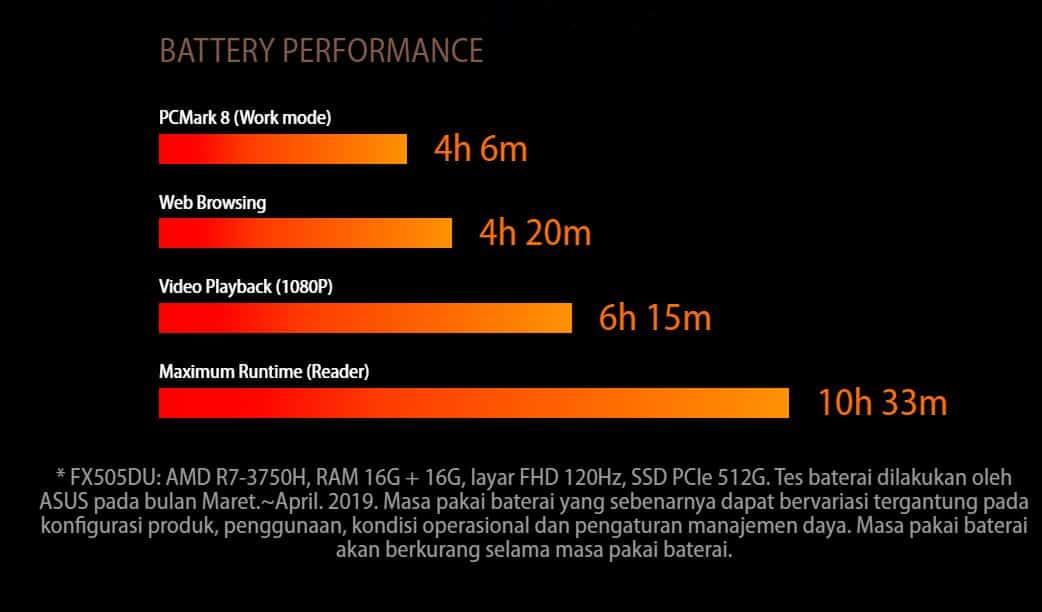 performa baterai ASUS TUF FX505DU