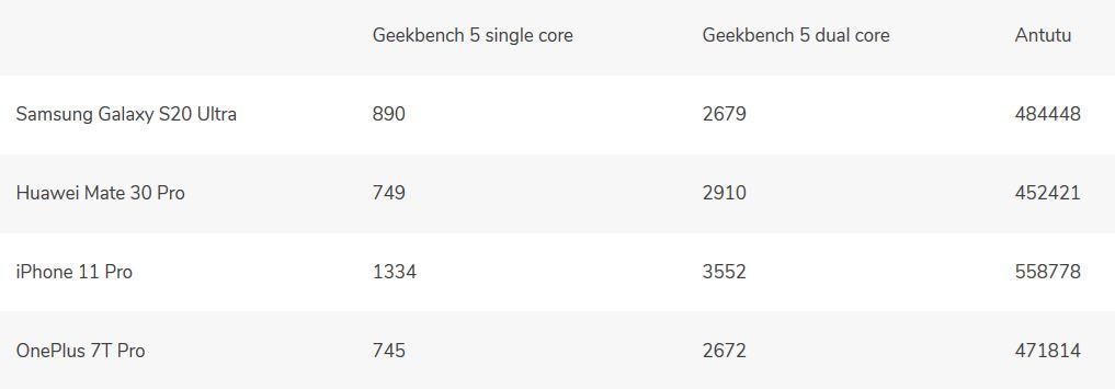 benchmark Samsung Galaxy S20 Ultra