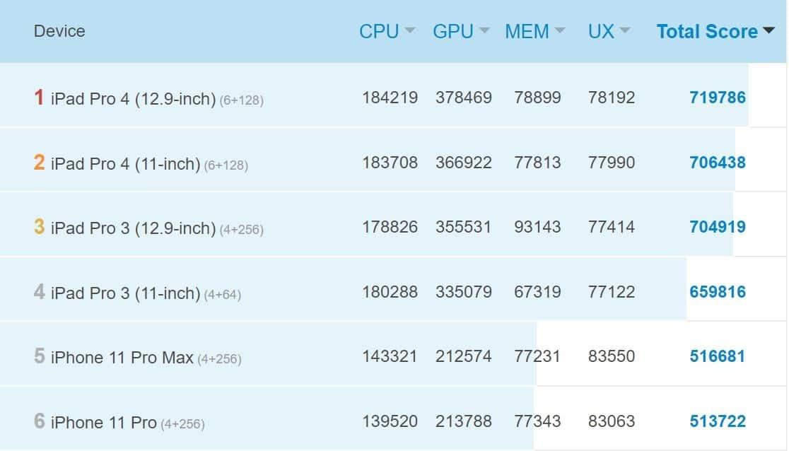 benchmark antutu 8 ipad pro 2020