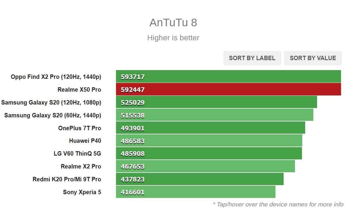 benchmark antutu 8 realme x50 pro