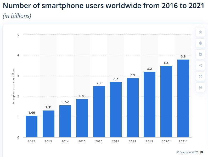 Statista jumlah pengguna smartphone di dunia